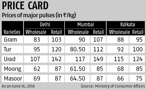 Why are pulses  prices high despite decline in wholesale price ... 6116bcf6eb88