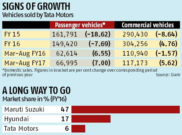 Tata Motors narrows focus to drive growth