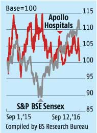 Apollo Hospitals awaiting triggers