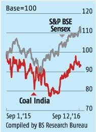 Coal India posts decline of 14.78 per cent in net profit in Q1