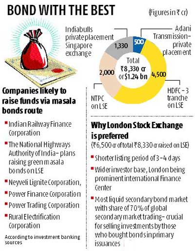 Masala bonds pick up, $1.24 bn raised, another $3-4 bn in pipeline