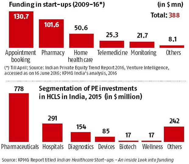 Health care Start-Ups see low levels of funding: KPMG