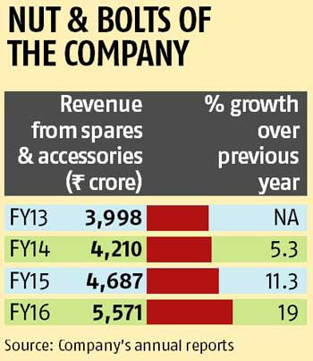 Spares & accessories segment generates a tenth of Maruti Suzuki's revenue