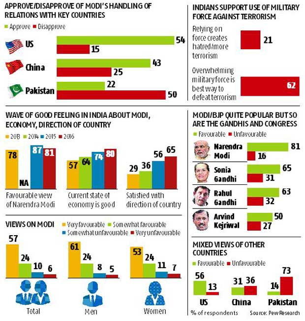 Modi still a popular leader: Pew