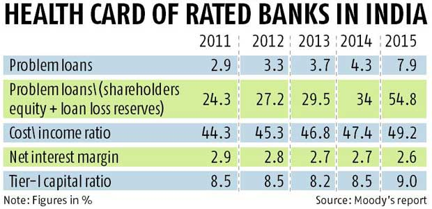 Asset quality cycle of banks to improve, says Moody's