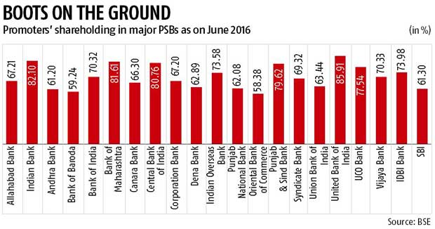 With govt stake set to touch 89%, UBI strives for equity dilution