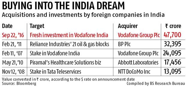 Vodafone India gets Rs 47,700-cr war chest