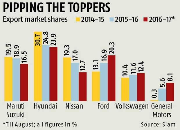 Maruti, Hyundai, Nissan exports hit a low gear