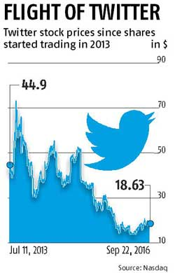 Salesforce considers takeover of Twitter