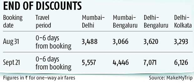 Pay 45-90% more for last-minute flights