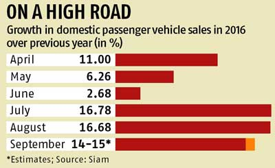 September car sales may surge 14-15% on festive demand