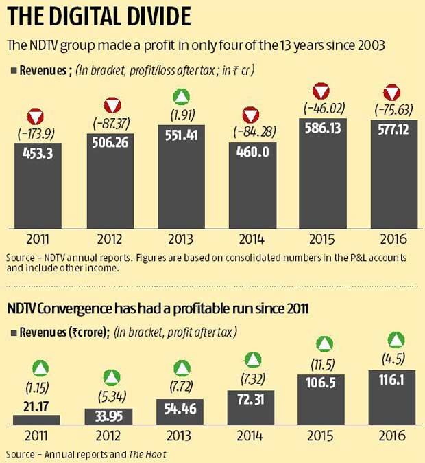 Can NDTV tell a different story? | Business Standard News