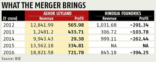 Hinduja merger adds to Ashok Leyland's debt woes
