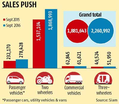 Festive cheer for car & two-wheeler makers