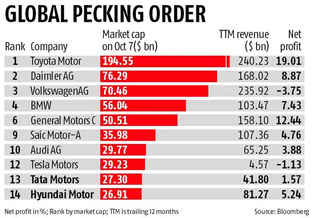 Tata Motors Is Second Most Valuable Automaker In Asia Business Standard News