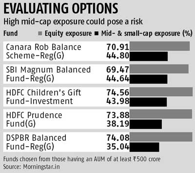 Balanced funds aren't risk-free