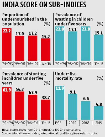 Stomach this: India ranks dismal 97 in global hunger index
