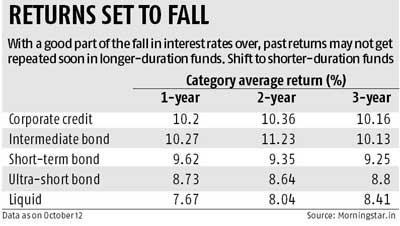 Smart moves in a falling interest rate regime