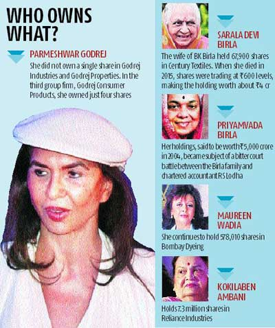 Parmeshwar Godrej owned just 4 shares in group firms