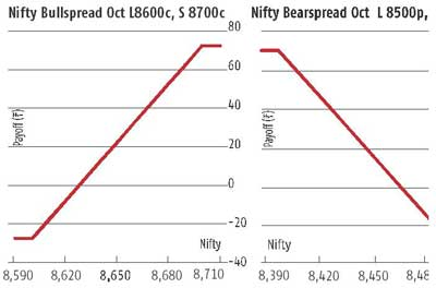 Correction on, Nifty could fall to 8,250-8,300