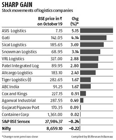 Use rally to exit logistics stocks, say analysts