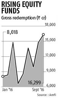 Higher redemption hits inflow in equity MFs