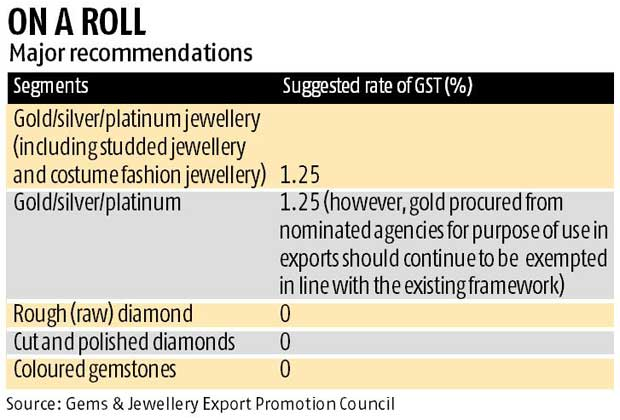 Jewellery exporters seek duty exemption under GST