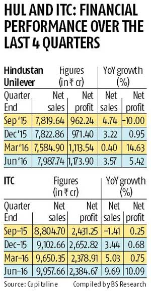HUL, ITC  may not surprise Street in Q2
