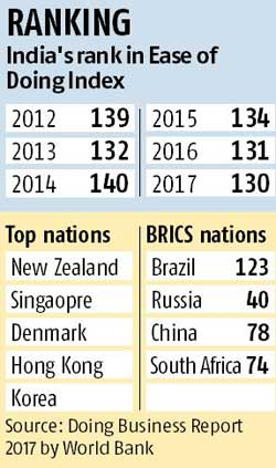 India Improves its Ranking in Doing Business 2016