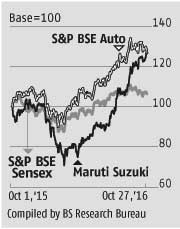 Maruti: Operating profit margin strong and rising