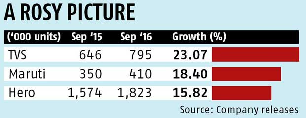 Rural revival raises its head in demand for automobiles