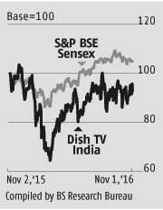 Near-term pressures for Dish TV