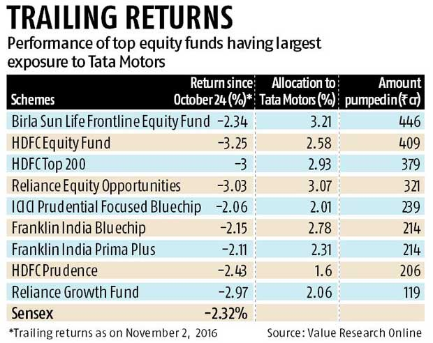 Schemes with high exposure to Tata Motors hit hard