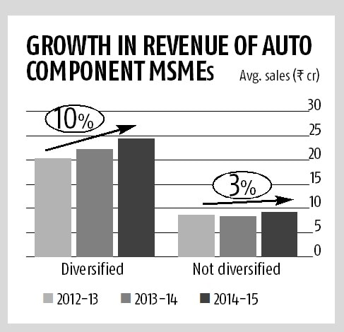CRISIL SME Tracker: Diversification drives growth for auto component MSMEs