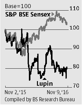 Lupin: An outlier in the pharma pack | Business Standard News