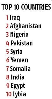 Global Terrorism Index 2016