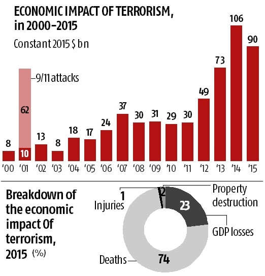 terrorism and its effects on tourism in france The wave of terrorist attacks that hit france in the last 18 months impact of france's evolving terrorist the tourism sector is likely to remain.