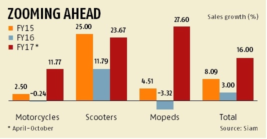 Mopeds gain speed, overtake scooters in growth