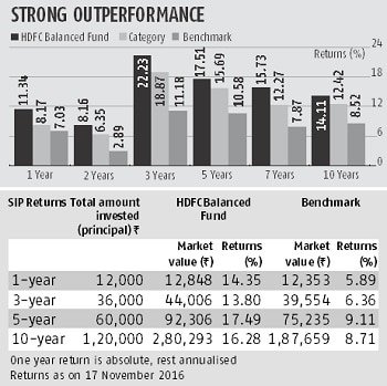 Fund Pick: HDFC Balanced Fund