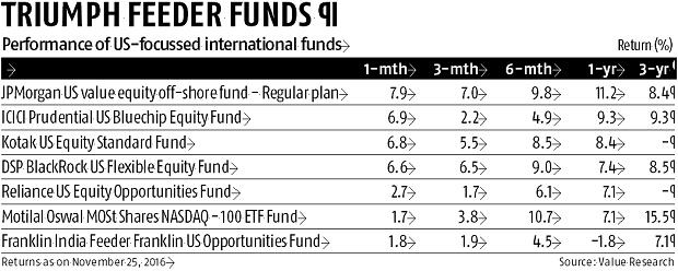 Trump win lifts returns of US-focussed funds