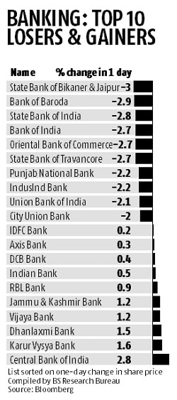 Banks slide on RBI deposit move