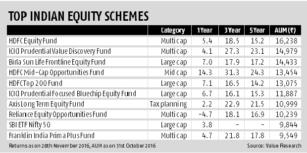 Top Indian equity schemes