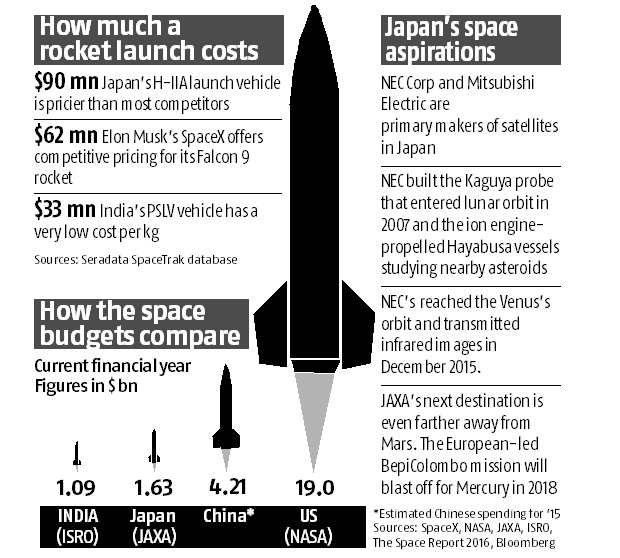 Japanese space programme