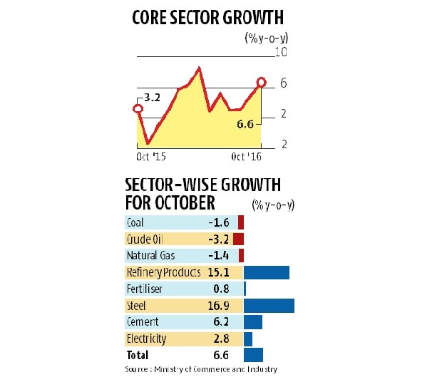Core sector growth