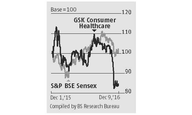 GSK Consumer: Volume recovery must for any re-rating
