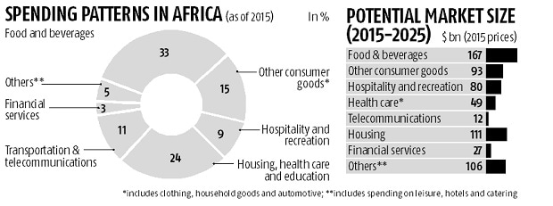Indian health care providers eye Africa to boost business