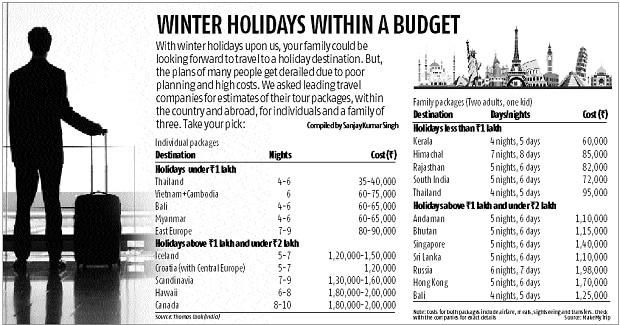 Travel, holidays, Chart