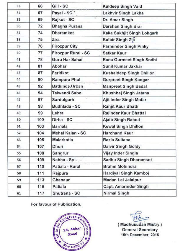 Congress releases first list of candidates for Punjab polls