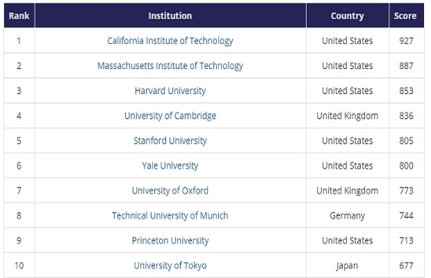 Global University Employability Ranking 2016, Times Higher Education