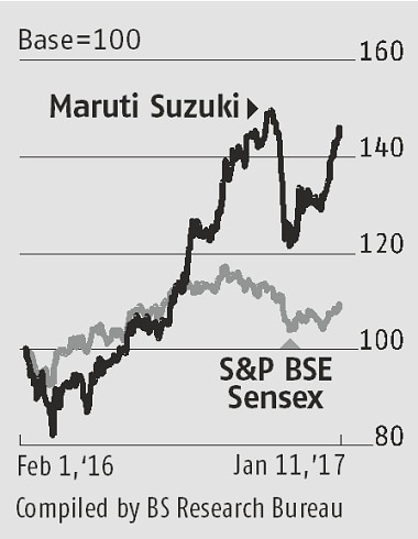 Maruti Suzuki, automobile, FY17, sale volumes, profit margin